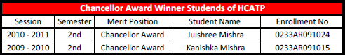 Chancellor Award Winner Students List
